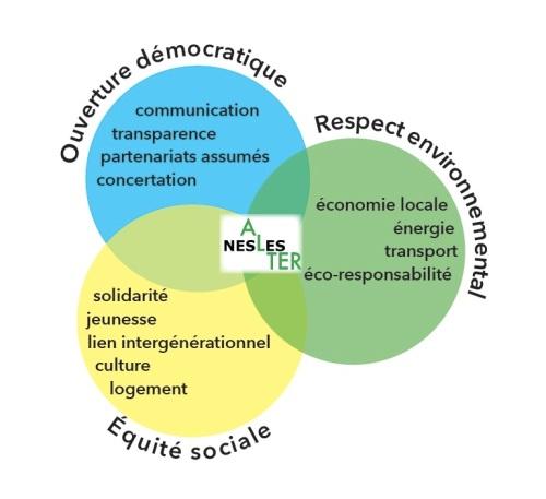3 principes