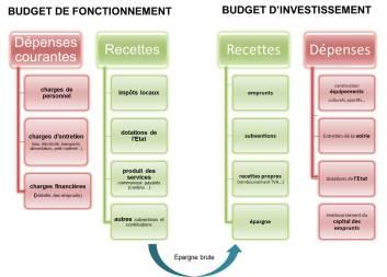 budget-commune