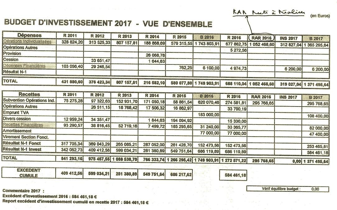 investissement NLV 2017